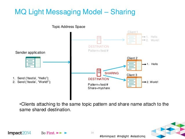 #ibmimpact #mqlight #elasticmq 30 MQ Light Messaging Model – Sharing •Clients attaching to the same topic pattern and shar...