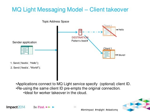"#ibmimpact #mqlight #elasticmq 33 MQ Light Messaging Model – Client takeover 1. Send ('/test/a', ""Hello""); Hello Topic Add..."