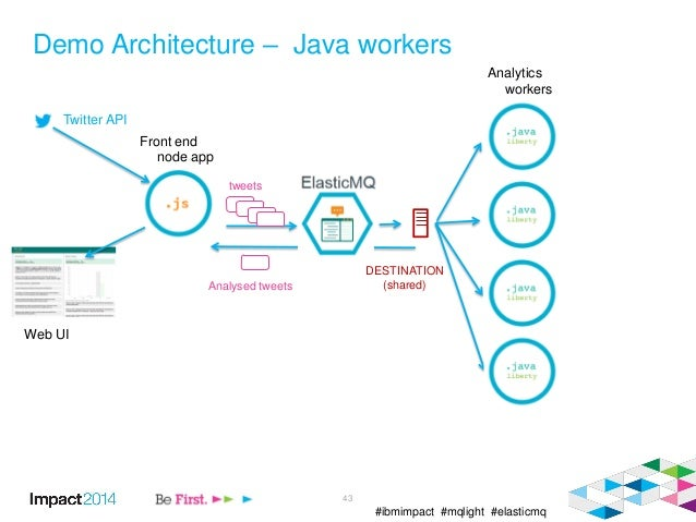 #ibmimpact #mqlight #elasticmq Demo Architecture – Java workers 43 Twitter API Web UI Front end node app Analytics workers...