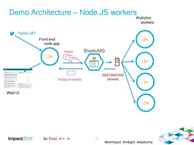 #ibmimpact #mqlight #elasticmq Demo Architecture – Node.JS workers 44 Twitter API Web UI Front end node app Analytics work...