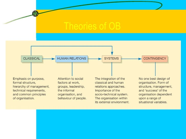 Theories of OB <ul><ul><li>-Need for supervisors ( Shop Floor - Gang boss, Speed    boss, Inspector and Repair boss /  Pla...