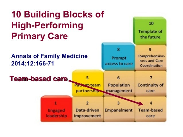 Building Blocks Of High Performing Primary Care