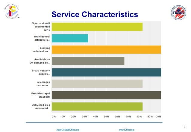 AgileCloud@ICHnet.org www.ICHnet.org ™ 8 Service Characteristics