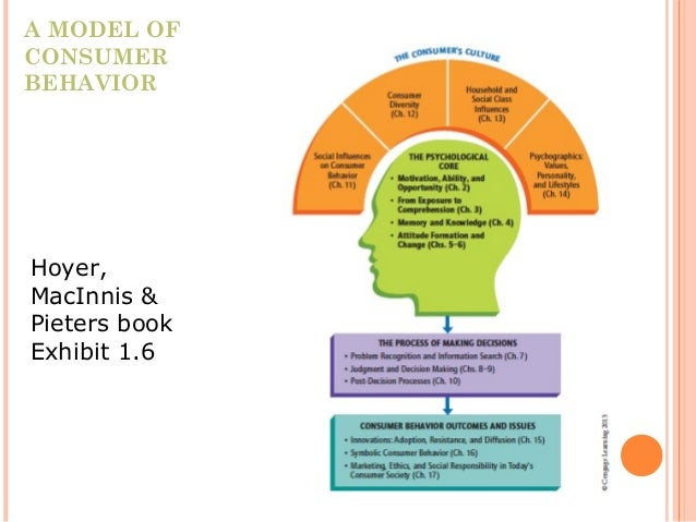 psychological core and consumer behaviour Consumer behaviourcore: the psychological processes in consumer decision-making and how and why a capstone option in the master of applied psychology.
