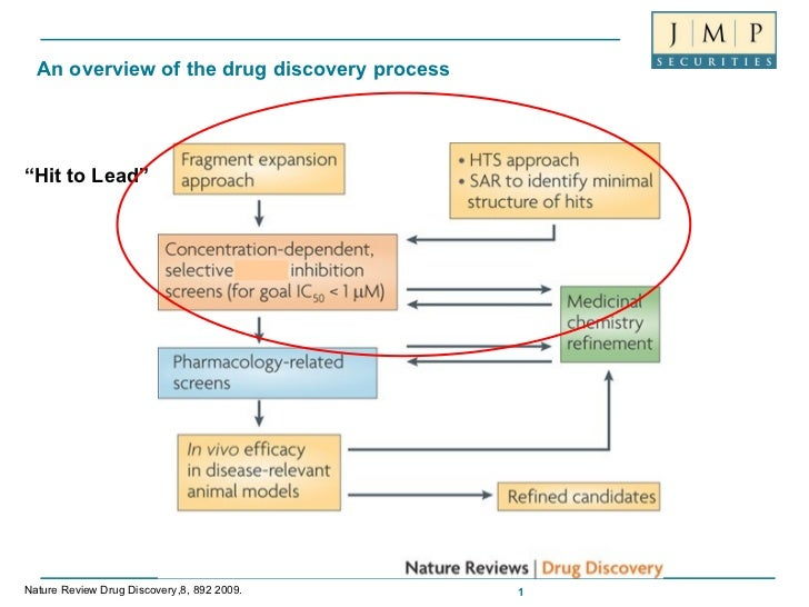 """An overview of the drug discovery process """" Hit to Lead"""" Nature Review Drug Discovery,8, 892 2009."""