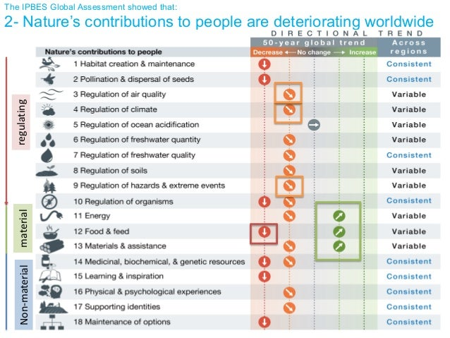 The IPBES Global Assessment showed that: 2- Nature's contributions to people are deteriorating worldwideregulatingmaterial...