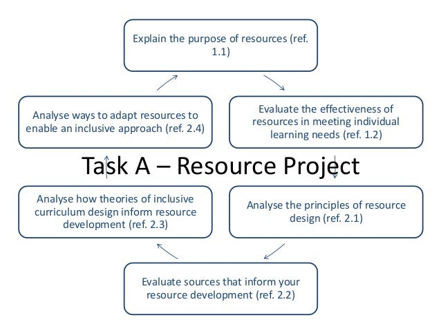 Explain the purpose of resources (ref. 1.1) Evaluate the effectiveness of resources in meeting individual learning needs (...