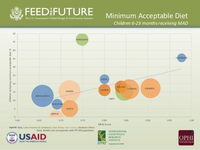 Minimum Dietary Diversity for Women (MDD-W)