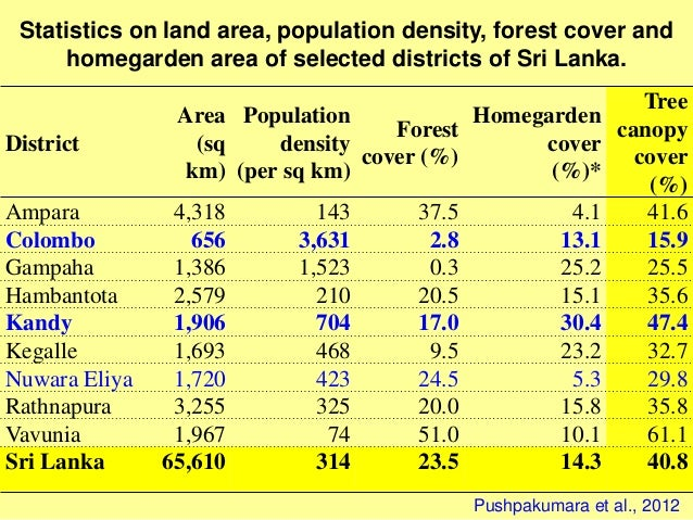 District Area (sq km) Population density (per sq km) Forest cover (%) Homegarden cover (%)* Tree canopy cover (%) Ampara 4...