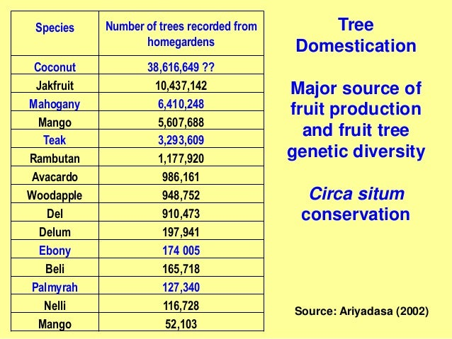 Species Number of trees recorded from homegardens Coconut 38,616,649 ?? Jakfruit 10,437,142 Mahogany 6,410,248 Mango 5,607...