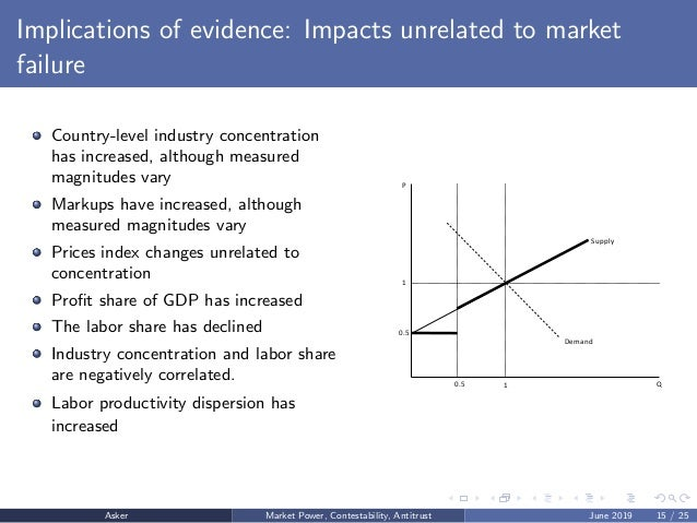 Implications of evidence: Impacts unrelated to market failure Country-level industry concentration has increased, although...