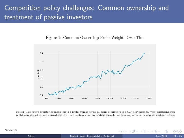 Competition policy challenges: Common ownership and treatment of passive investors Figure 1: Common Ownership Profit Weight...