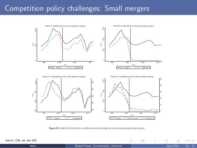 Competition policy challenges: Small mergers 010002000 Count 1995 2000 2005 2010 Year Mergers Notifications Panel A: Notif...