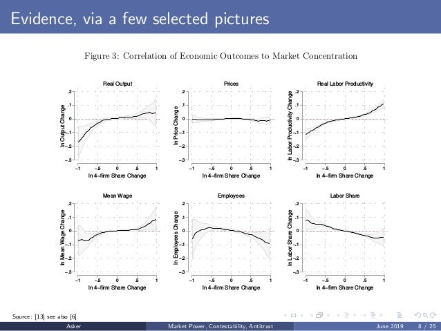 Evidence, via a few selected pictures Figure 3: Correlation of Economic Outcomes to Market Concentration −.3 −.2 −.1 0 .1 ...