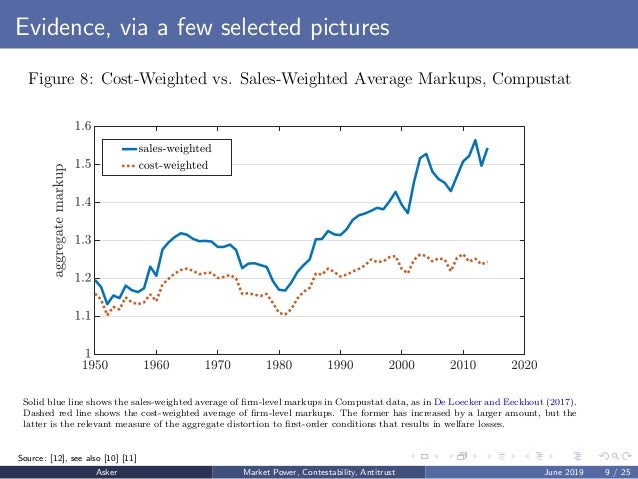 Evidence, via a few selected pictures Figure 8: Cost-Weighted vs. Sales-Weighted Average Markups, Compustat Solid blue lin...