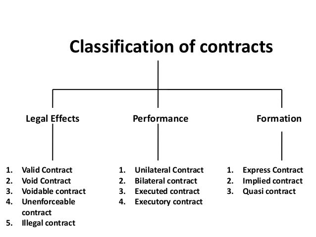 Types of contract - Legal Environment of Business - Business Law - Ma…