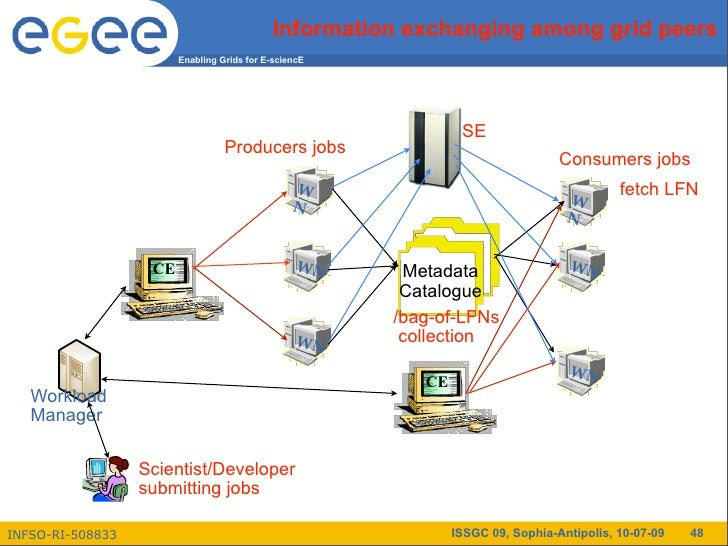 Session 24 - Distribute Data and Metadata Management with gLite