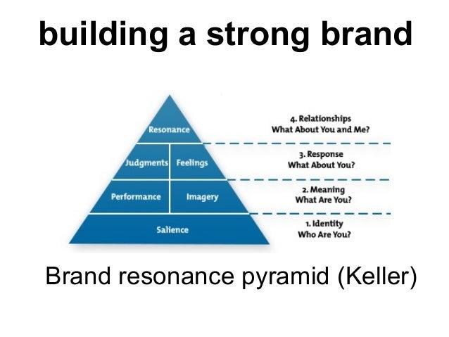 Celebrity endorsement brand identity process