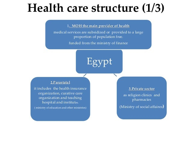 health system in egypt Canada egypt business council, cairo, egypt 3,081 likes 6 talking about this 17 were here canada egypt business council cebc is a non-governmental.