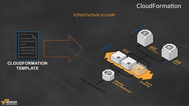 Test development on the aws cloud for Cloudformation template generator