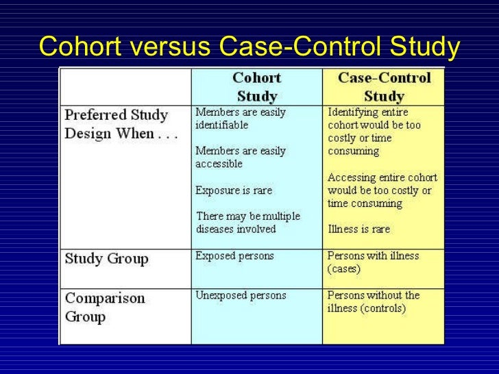 "statistics in epidemiology the case-control study There are two common misconceptions about case-control studies: that matching in itself eliminates (controls) confounding by the matching factors, and that if matching has been performed, then a ""matched analysis"" is required however, matching in a case-control study does not control for ."