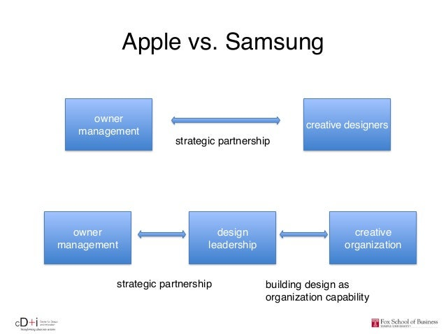 samsung strategic capabilities Samsung competitive analysis a number of important aspects that had to be remembered while implementing the strategy: • samsung's competitive advantage.