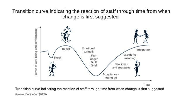 how to affect change in staff