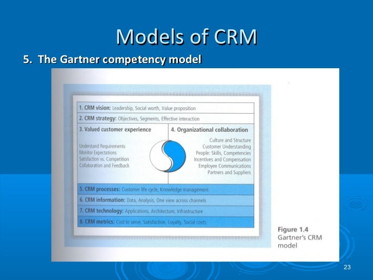 crm qci model Answer to define and discuss the three primary models of crm: the idid model the qci model and the crm value chain model how are.