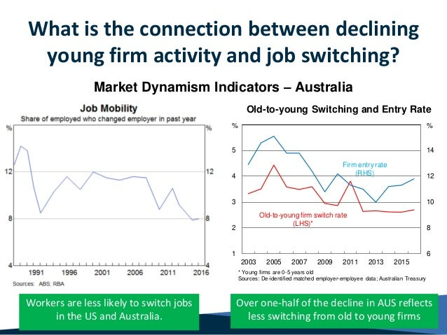 What is the connection between declining young firm activity and job switching? 10 Workers are less likely to switch jobs ...