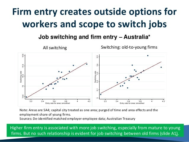 Firm entry creates outside options for workers and scope to switch jobs Higher firm entry is associated with more job swit...