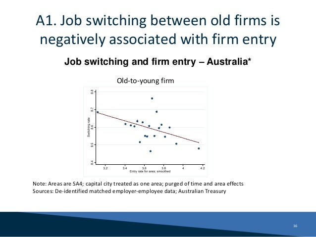 A1. Job switching between old firms is negatively associated with firm entry 16 Job switching and firm entry – Australia* ...