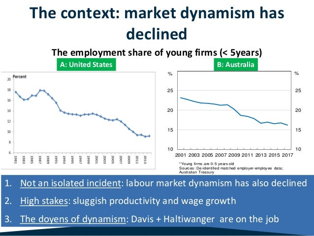 10 15 20 25 10 15 20 25 2001 2003 2005 2007 2009 2011 2013 2015 2017 *Young firms are 0-5 years old Sources: De-identified...