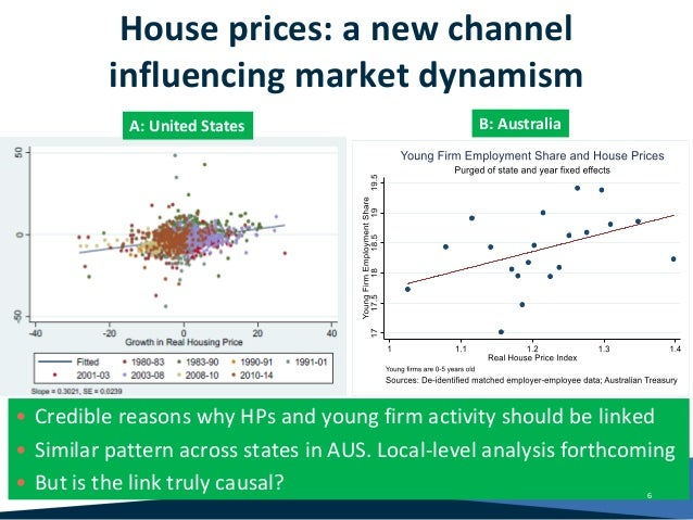 House prices: a new channel influencing market dynamism • Credible reasons why HPs and young firm activity should be linke...