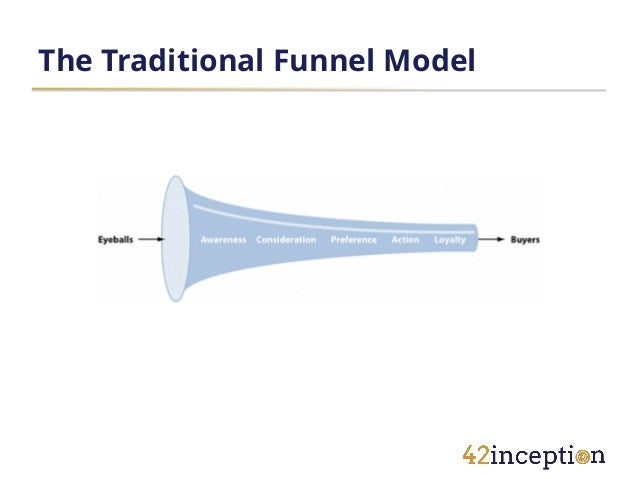 The Traditional Funnel Model