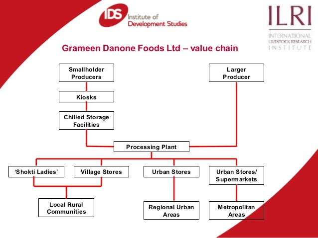 grameen danone foods case study Connect to download get pdf case study utilizing the vfbop model for entry into emerging markets: grameen danone foods.