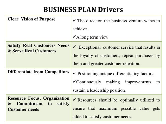 Value of business plan to an organization