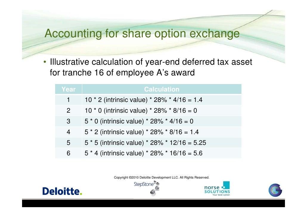 Valuing employee stock options calculator