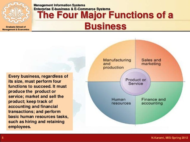 information systems in business functions Functional business system is a variety of types of information systems(transaction processing, management information , decision support , and so on) that support the business functions of accounting,finance,marketing,operation management and human resource management.