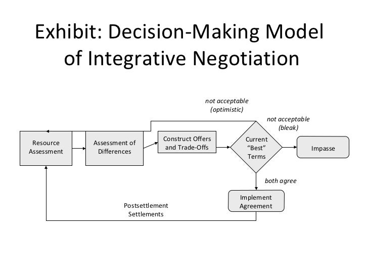 decision making & negotiation essay Ethics and negotiation essay 2 the decision to use an unethical tactic can be probably best be understood as a quasirational decision making process in which a.