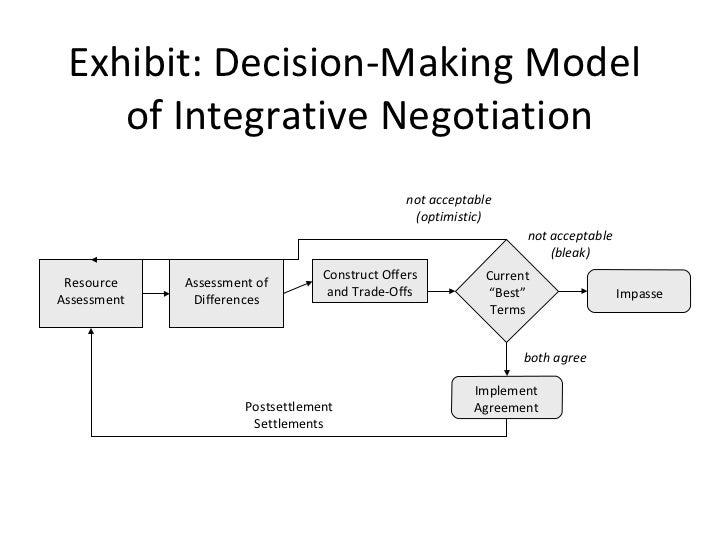 chapter 3 integrative negotiation Essentials of negotiation  chapter 3 strategy and tactics of integrative negotiation 62 introduction 62 what makes integrative negotiation different 62.