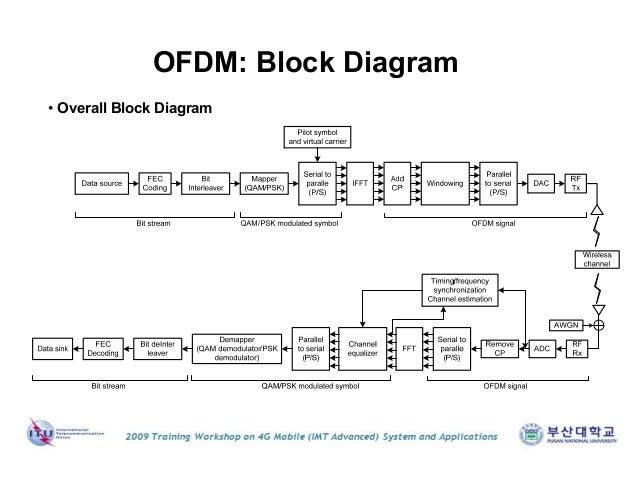 Lte Block Diagram The Wiring Diagram readingratnet – Imt Wiring Diagram