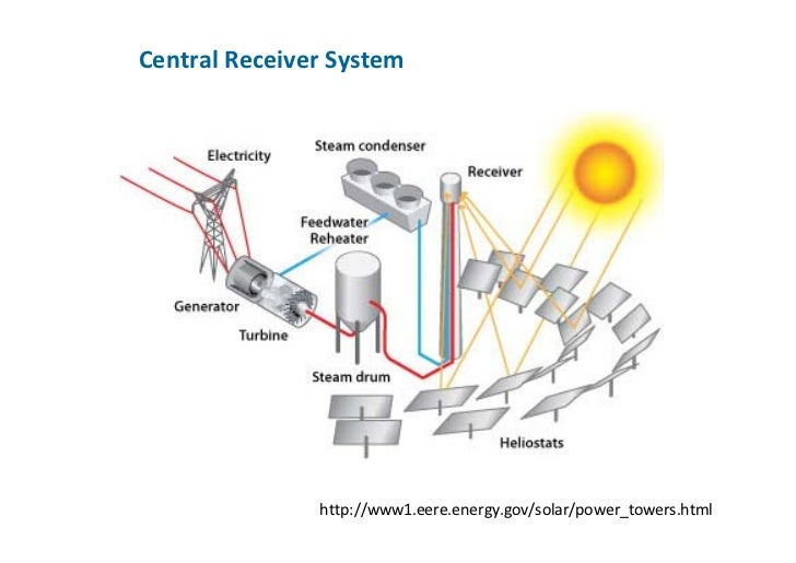 Concentrated Solar Power Course Session Central Receiver And Parabolic Dish