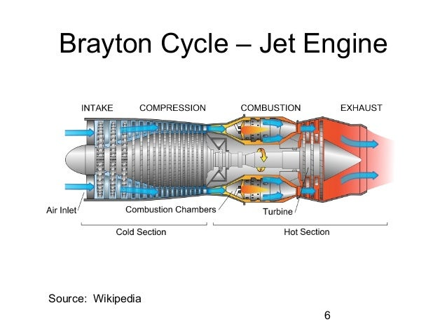 brayton cycle jet engine pictures to pin on pinterest