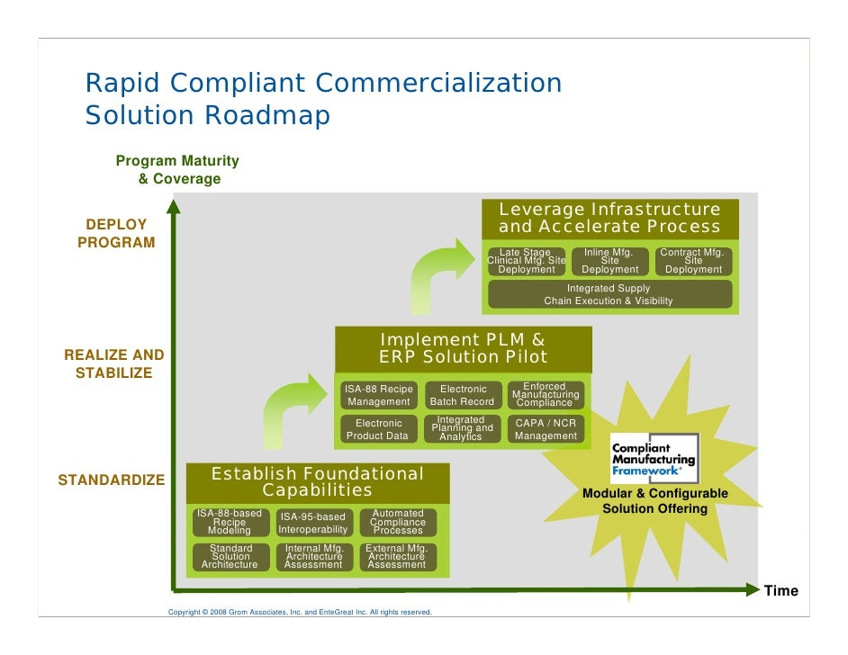 Session 4400 rapid commercialization strategies for for Commercialization roadmap