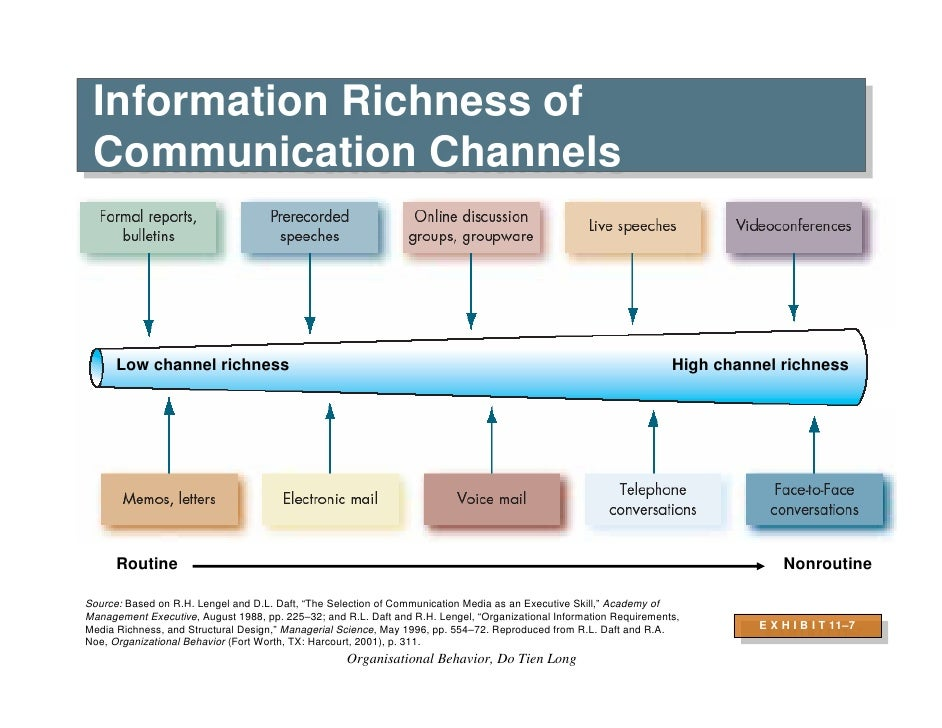 organizational group behavior and communication Definition of organizational communication: a process by which activities of a society are collected and coordinated to reach the goals of both individuals and the collective group it is a subfield of general communications studies and is.