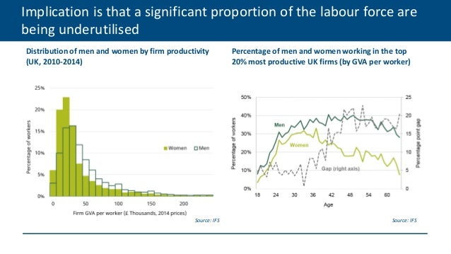 Implication is that a significant proportion of the labour force are being underutilised Distribution of men and women by ...