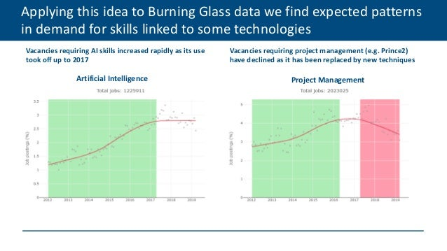 Applying this idea to Burning Glass data we find expected patterns in demand for skills linked to some technologies Vacanc...