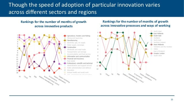 Though the speed of adoption of particular innovation varies across different sectors and regions 15 Rankings for the numb...