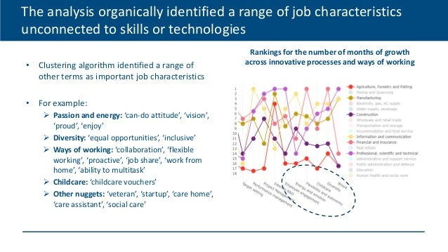 The analysis organically identified a range of job characteristics unconnected to skills or technologies • Clustering algo...