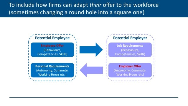 To include how firms can adapt their offer to the workforce (sometimes changing a round hole into a square one) Employee O...